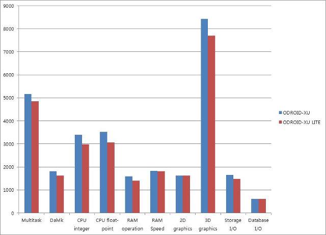Antutu Benchmark: ODROID-XU vs ODROID-XU Lite