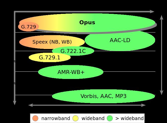 Opus_bitrate_latency_comparison