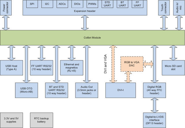 Block Diagram of Iris Carrier Board