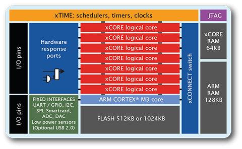 xCORE-XA Block Diagram