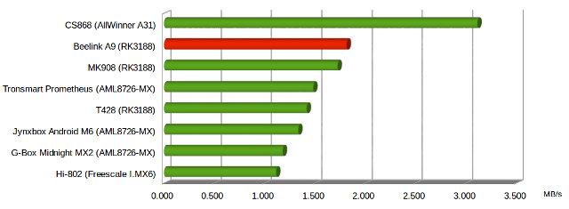 Beelink_A9_Wi-Fi_performance