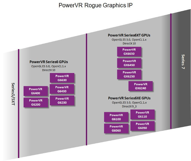 Imagination_PowerVR_Rogue_GPU_Roadmap