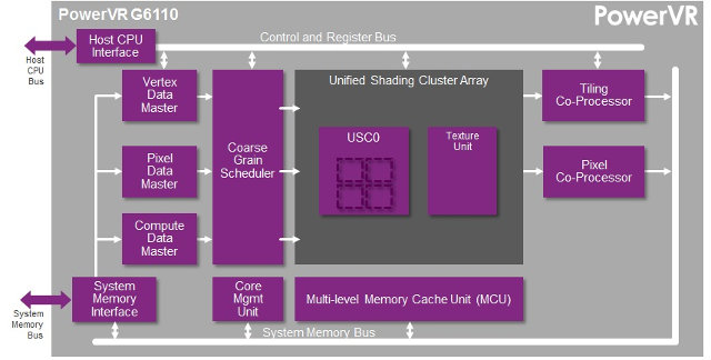 PowerVR G6110 Block Diagram
