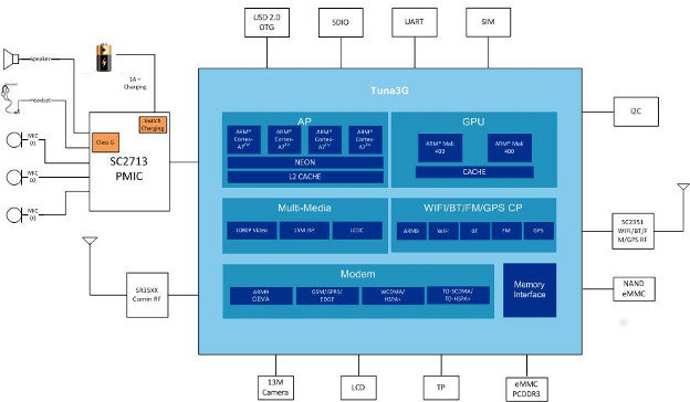 Spreadtrum SC5735 Block Diagram