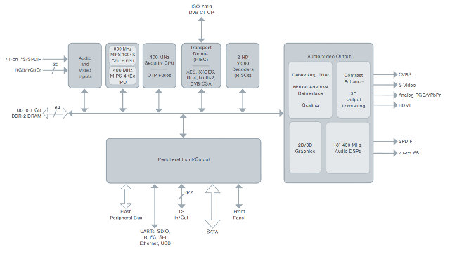 SMP8910 / SMP8911 Block Diagram (Click to Enlarge)