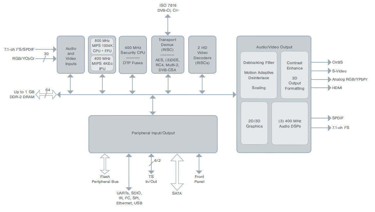 Block Diagram Of Linux Daily Update Wiring Omap4 Popcorn Hour A500 4k Media Player Specifications Directory