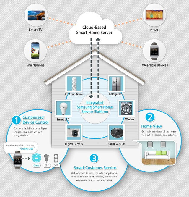 Samsung_Smart_Home