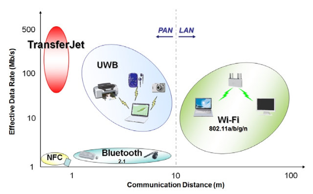 Positioning of TransferJet Technology Compared to Wi-Fi, NFC, and Bluetooth