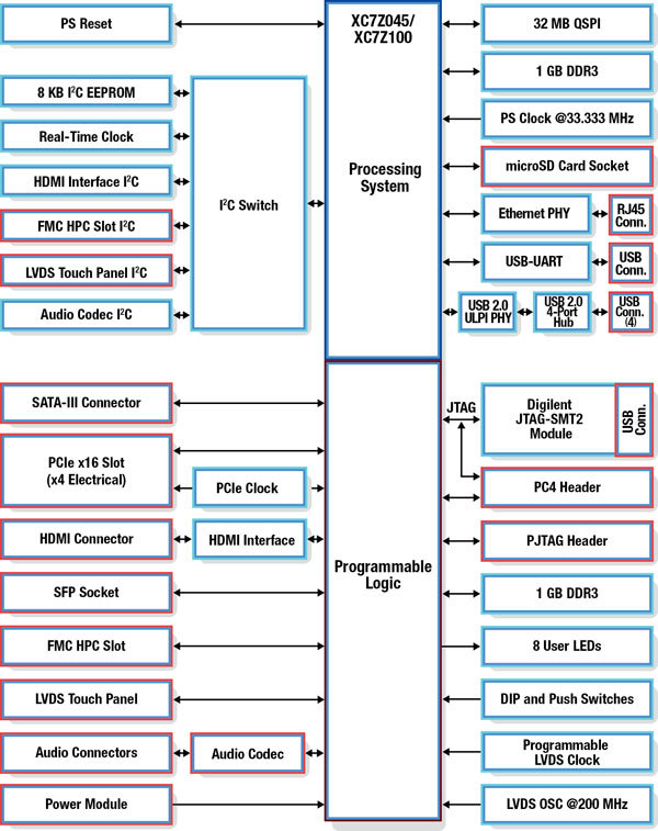 Zynq-7000_mini-ITX_board_Block_Diagram