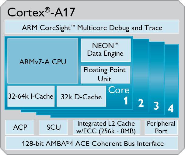 ARM_Cortex_A17