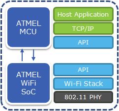ATMEL_Wi-FI_SmartConnect_SoC
