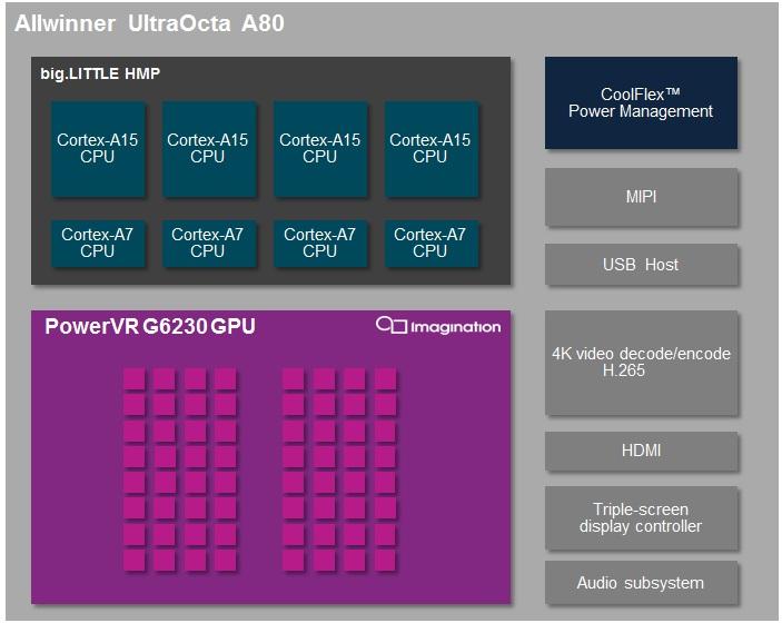 Allwinner_A80_Block_Diagram_no_VP9