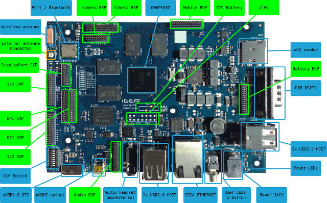 IGEPv5 Development Board Description (Click to Enlarge)