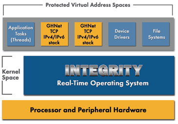 Integrity OS Architecture