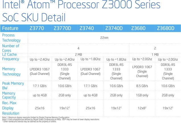 Intel_Z3600_Z3700_Models