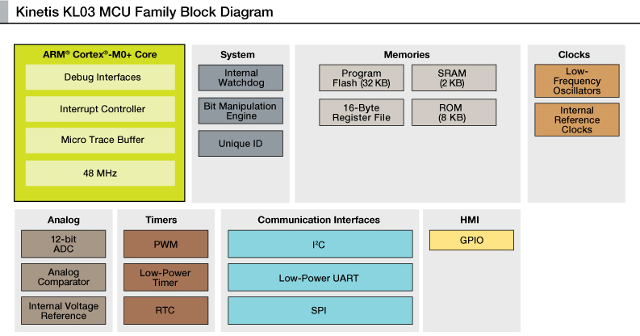 Kinetis KL03 Block Diagram