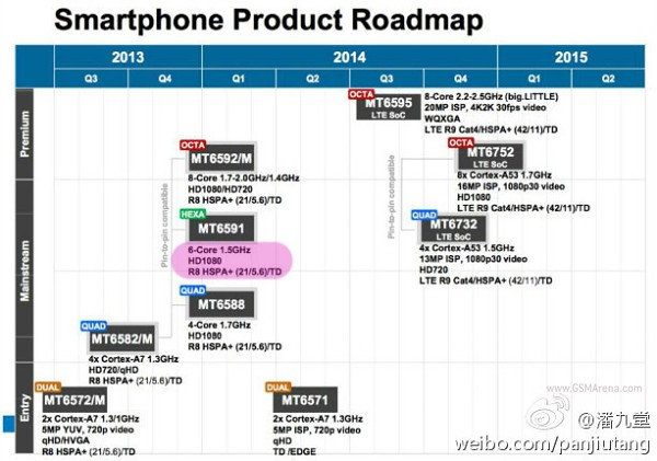 Mediatek_Smartphone_SoC_Roadmap_2015