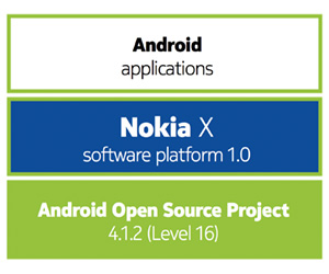 Nokia_X_Android_Architecture