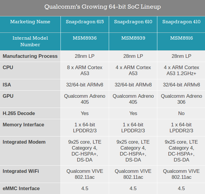 Comparison Table of Qualcomm ARM 64-Bit SoCs - Source: Anandtech
