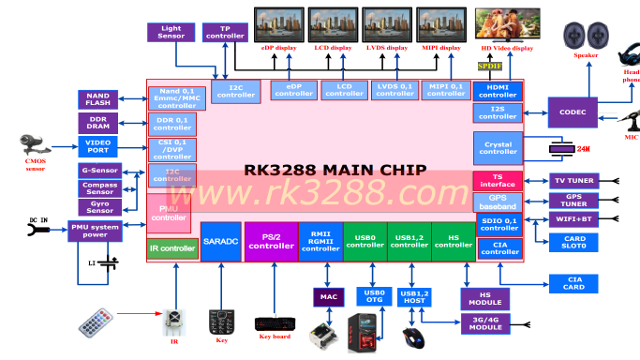 RK3288 Block Diagram and Typical System Overview (Click to Enlarge)