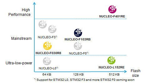 STMicro_Nucleo_Performance