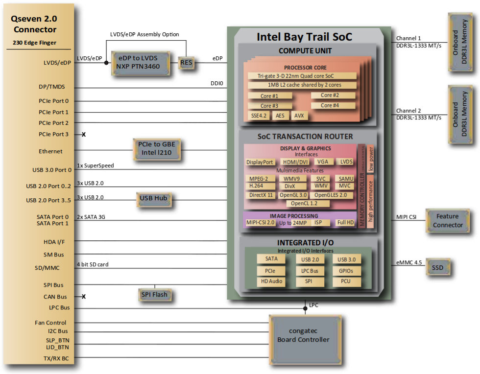 Intel Bay Trail SoC