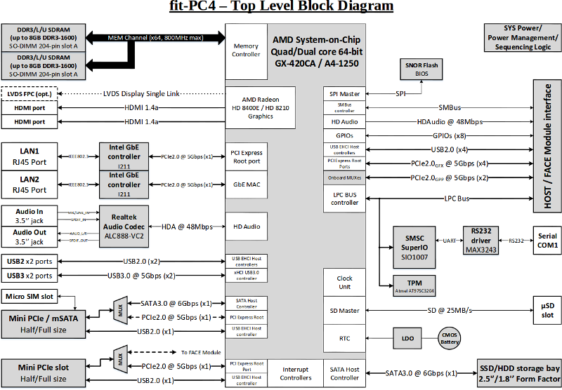 Compulab Fit-PC4 Block Diagram (Click for Full Size)