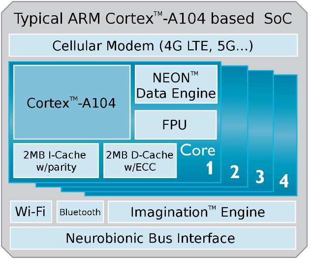 ARM_Cortex_A104_640px