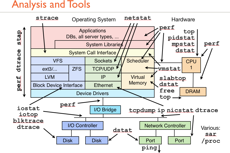 Linux Analysis and Tools (Click to Enlarge)