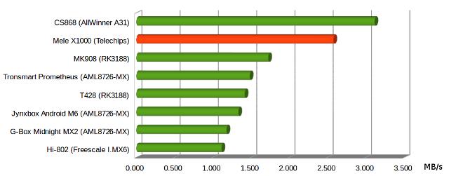 Mele_X1000_WiFi_Performance