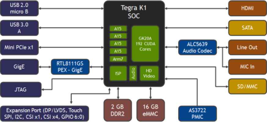 Nvidia Jetson TK1 Development Board Block Diagram