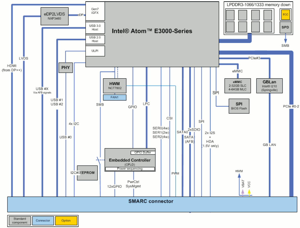 SMARC xSBTi Block Diagram (Click to Enlarge)