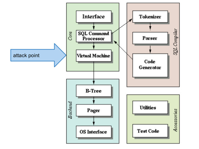"SQLite Architecture and ""Attack Point"" for OpenCL Implementation"