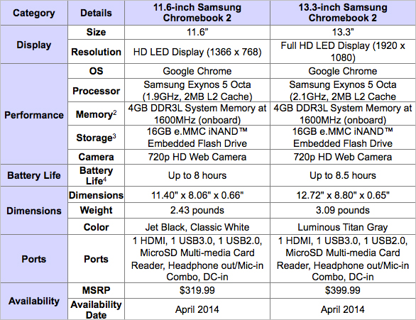 Samsung Chromebook 2 Specifications