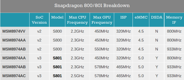 Snapdragon_800_vs_801