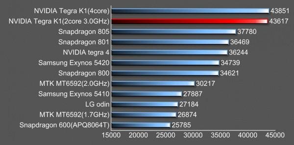 Tegra_K1_vs_Snapgradon_805