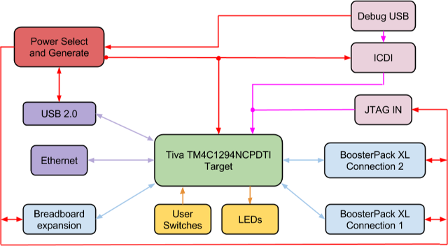 Tiva Connected LaunchPad High-Level Block Diagram
