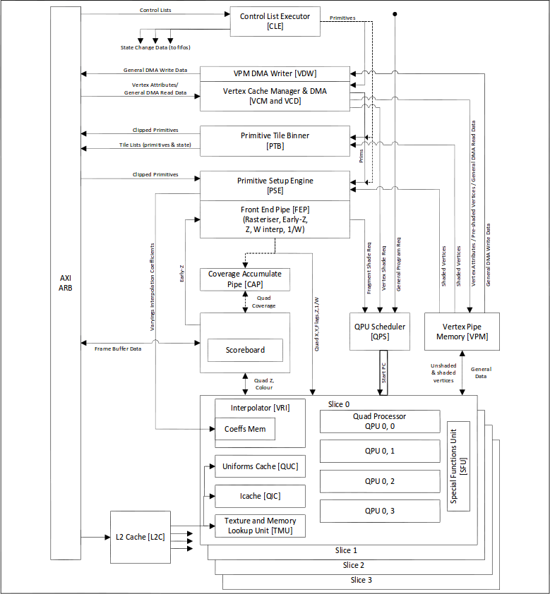 VideoCore IV 3D Graphics Block Diagram (Click to Enlarge)