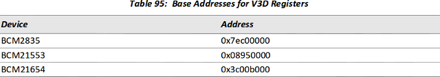 VideoCore_IV_GPU_Base_Address