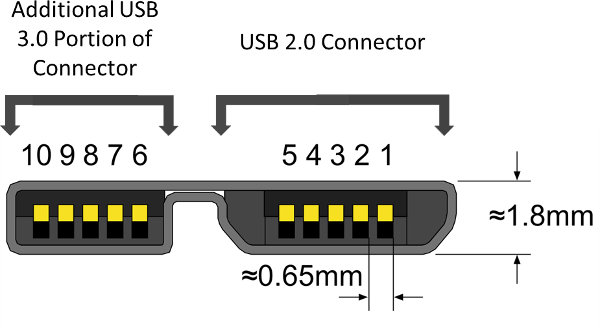 usb 3 0 connectors and receptacles explained usb 3 0 type c