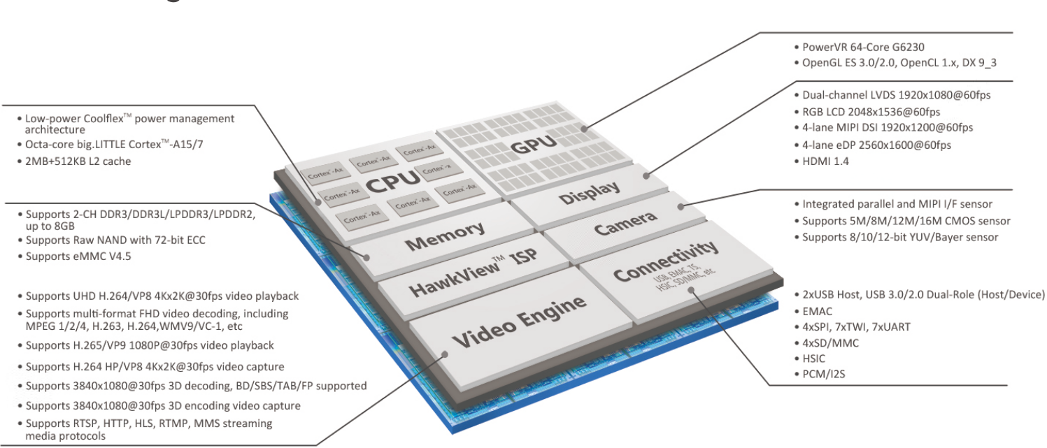 smartphone block diagram