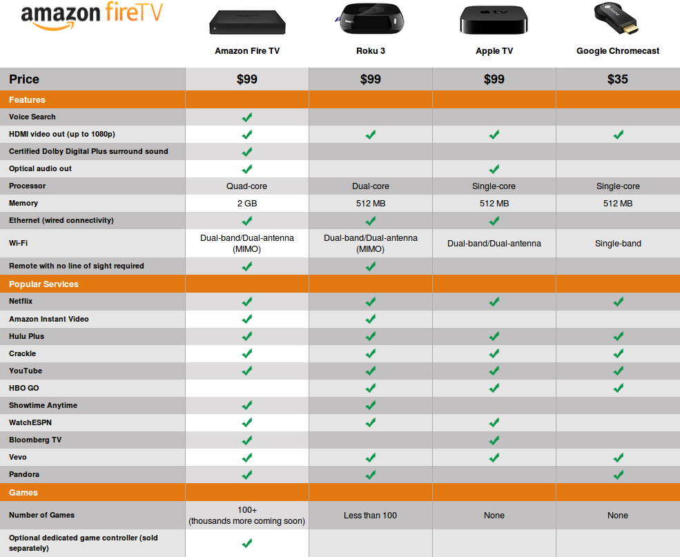 Amazon Fire TV vs Roku 3 vs Apple TV vs ChomeCast (Click to Enlarge)