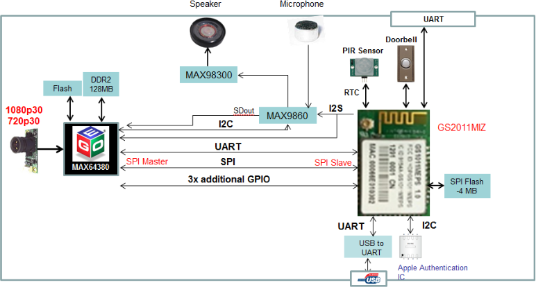 Security Camera Wiring Diagram Likewise Ip Camera System Diagram In