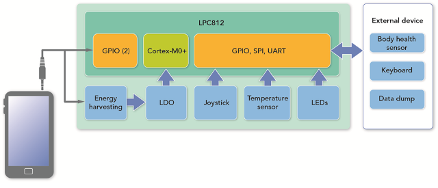 NXP Quick Jack Board Block Diagram