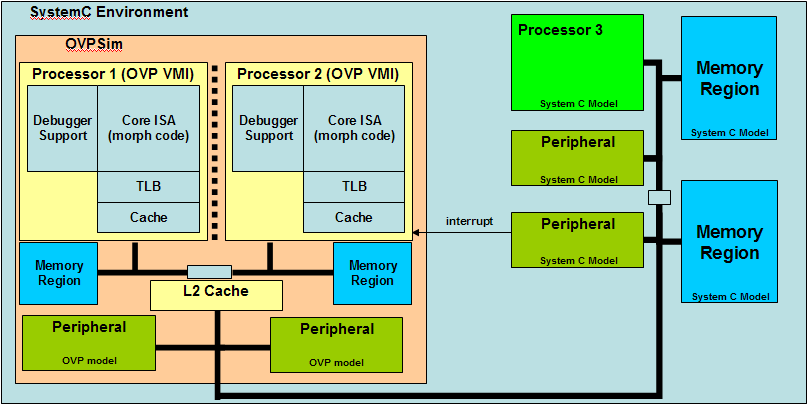 Imperas Releases ARM Cortex A53 U0026 A57 Open Source Models For OVPsim