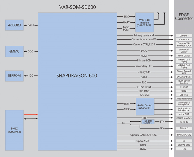VAR-SOM-SD600 Block Diagram