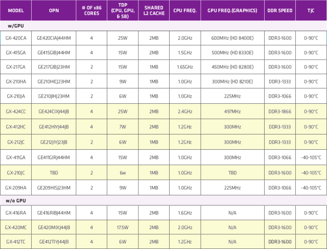 List of AMD G-Series SoCs (Click to Enlarge)