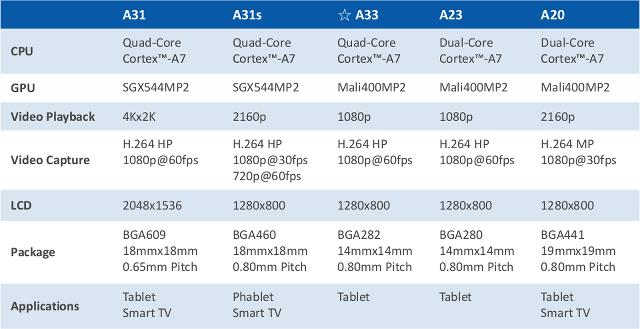 AllWinner A31, A31s, A33 and A23 Comparison