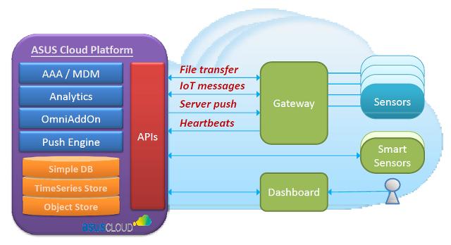 Asus_Cloud_Platform_IOT_Gateway