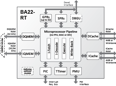 BA22-RT Block Diagram